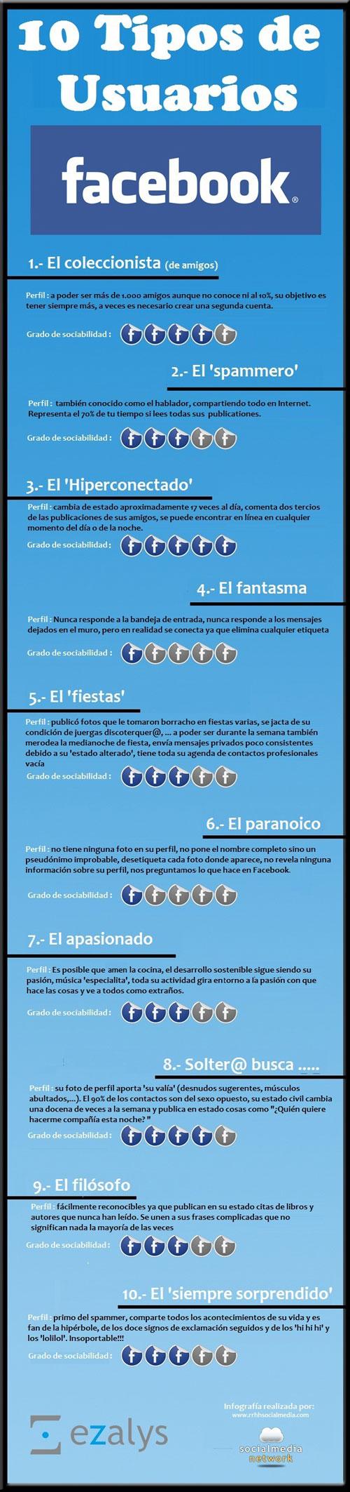 Los 10 tipos de usuarios en Facebook (Infografía)