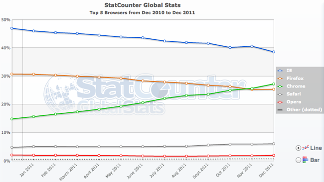 top-5-browsers-from-dec-2010-to-dec-2011-statcounter-global-stats
